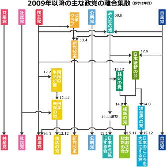 政党の足跡:上 選挙のタイミン...
