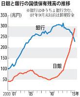 日銀と銀行の国債保有残高の推移