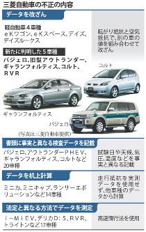 三菱自動車の不正の内容