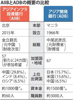 AIIBとADBの概要の比較