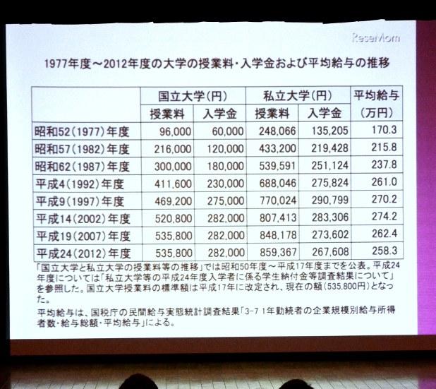 大学の入学金と授業料の推移を示した表