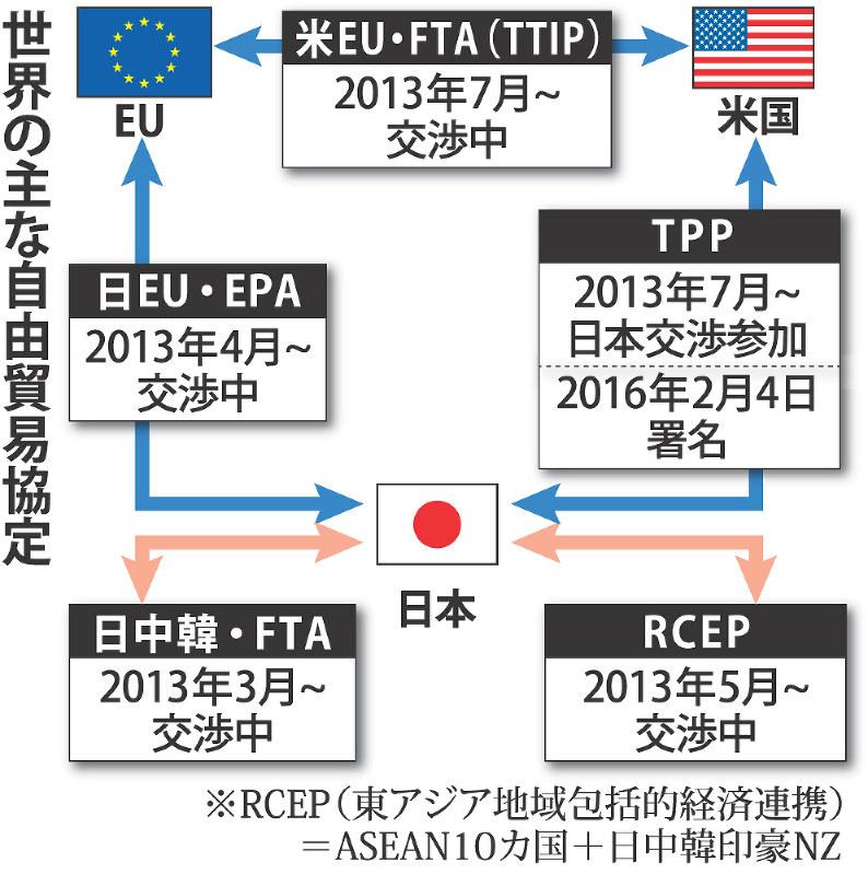 日韓自由貿易協定