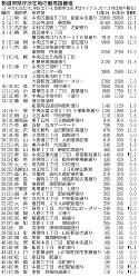 都道府県庁所在地の最高路線価