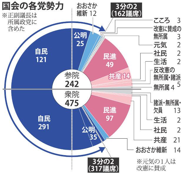参院選:自公維で77議席確定 改憲勢力3分の2超す - 毎日新聞