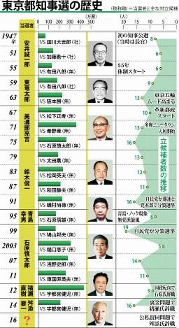 東京都知事選の歴史