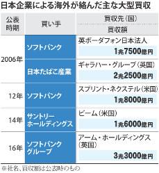 日本企業による海外が絡んだ主な大型買収