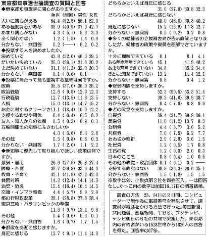 東京都知事選世論調査の質問と回答