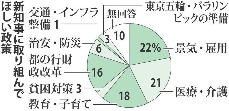 都 知事 選挙 出口 調査