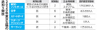2020年東京五輪の追加5競技