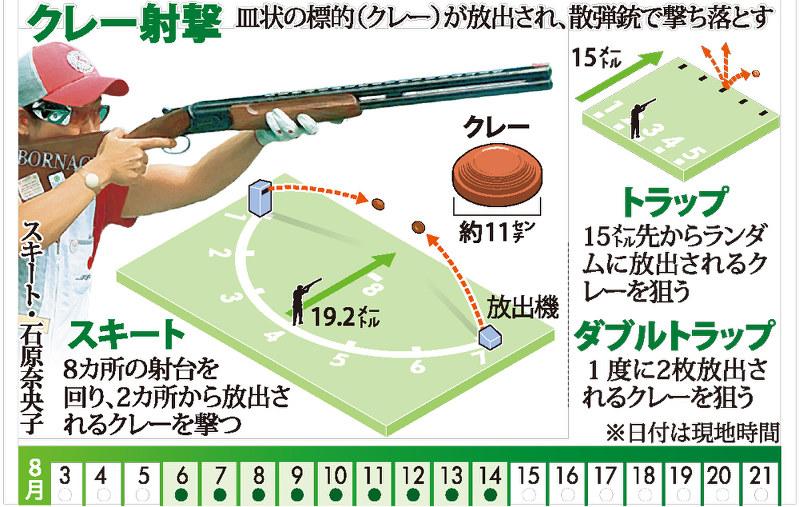 ルール クレー 射撃 クレー射撃のダブルトラップに適したチョークとルール。当方西富士射撃