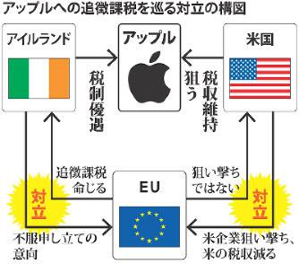 G20:課税逃れ対策 アップル追徴...