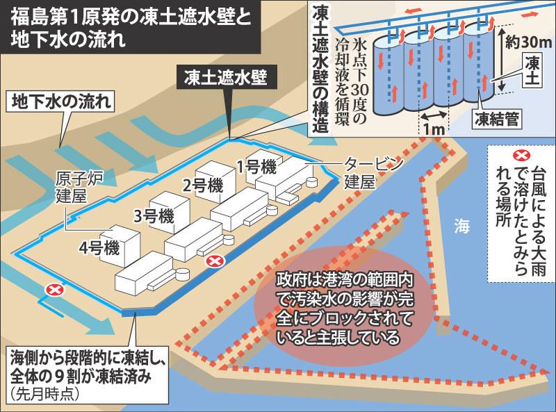 クローズアップ2016:福島原発事故5年半 汚染水対策、足踏み ...