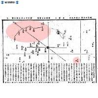 皆既日食当日の紙面に掲載された皆既時に東京で見えるであろう天体図。天頂には北斗七星。下の方に天狼星(おおいぬ座のシリウス)も。「東京では九分九厘の食になり一時暗黒の世界になるので、この図と空を比べてみるのも面白い」=1887(明治20)年8月19日、東京日日新聞