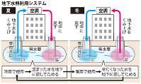 地下水熱利用システム