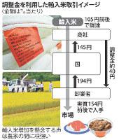 調整金を利用した輸入米取引イメージ