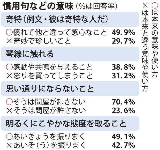 国語世論調査慣用句の理解度 確信犯わずか17 毎日新聞