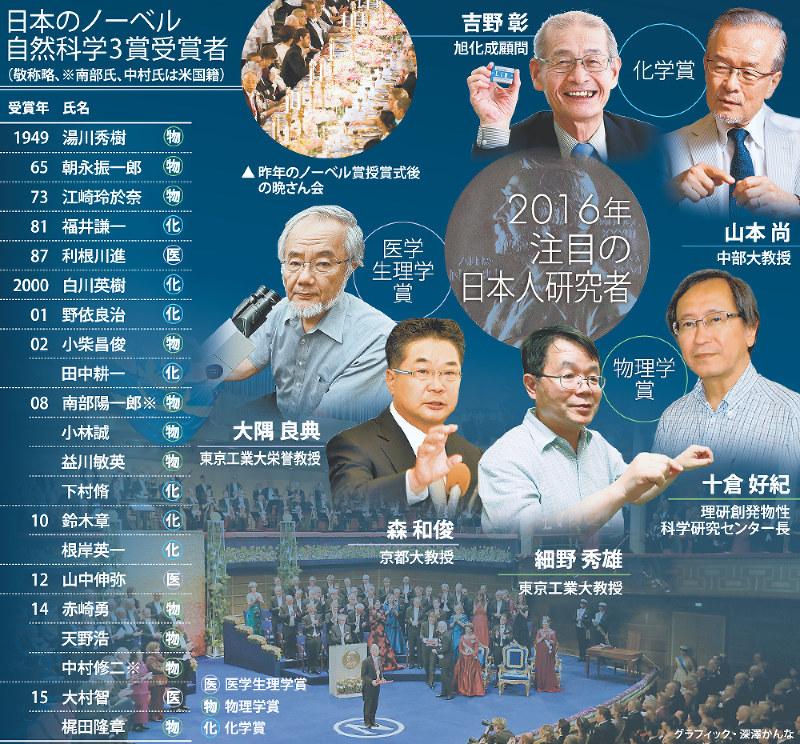 科学の森:ノーベル賞、日本の候...