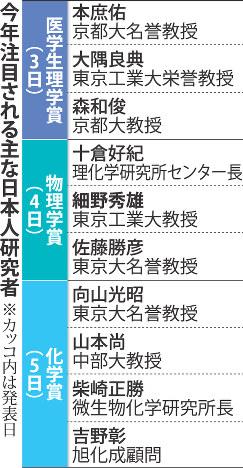 2016年に注目される主な日本人研究者