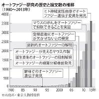 オートファジー研究の歴史論文の推移