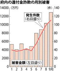 大阪府内の還付金詐欺の月別被害