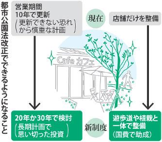 都市公園法:カフェ、公園整備に...