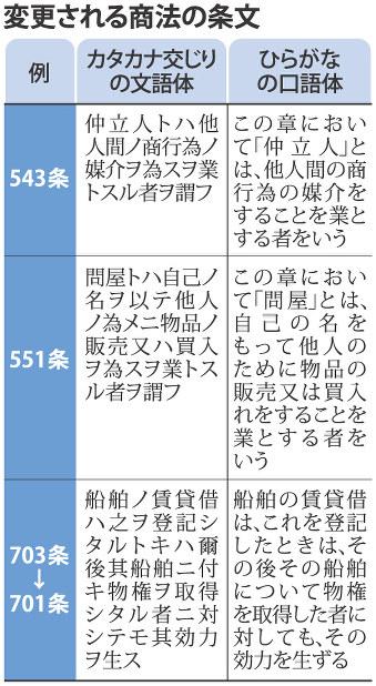 商法改正案:閣議決定…六法、カ...