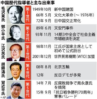 中国:6中全会 習氏、党の「核心...