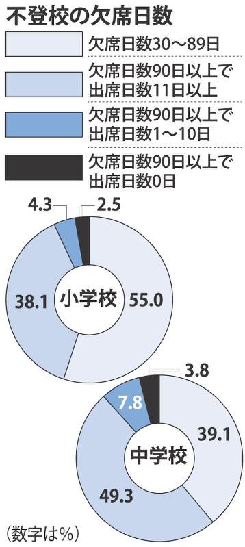 文科省調査:不登校の小学生2万7581人 過去最多 | 毎日新聞