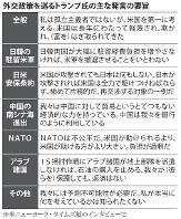 外交政策を巡るトランプ氏の主な発言の要旨(2016年3月30日朝刊より)