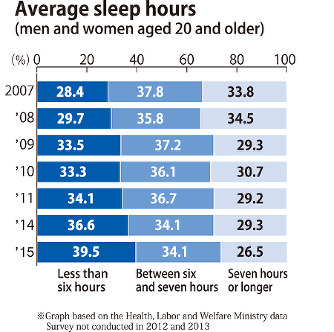 what is the average number of men women sleep with