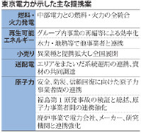 東京電力が示した主な提携案