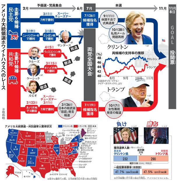 アメリカ 大統領 選 選挙 人