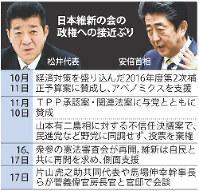 日本維新の会の政権への接近ぶり