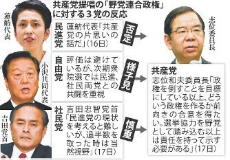 野党4党:共産「野党連合政権」...