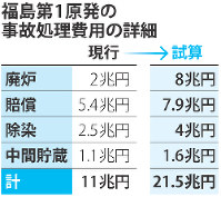 福島第1原発の事故処理費用の詳細