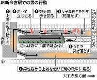 JR新今宮駅での男の行動