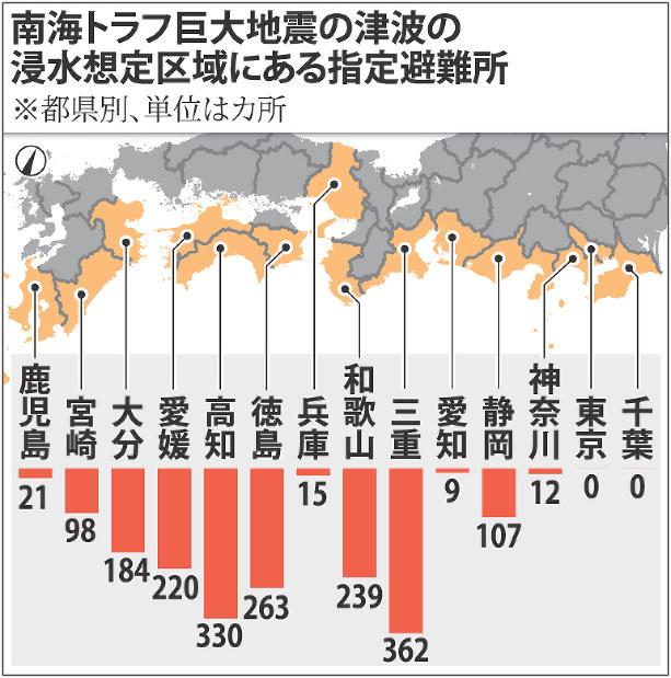 トラフ 神奈川 南海 南海トラフで発生する地震