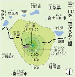 富士山(静岡・山梨) 山頂は静岡県?それとも山梨県?