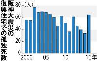 阪神大震災での兵庫県の復興住宅での孤独死数