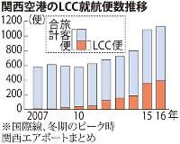 関西国際空港のLCC就航便数推移