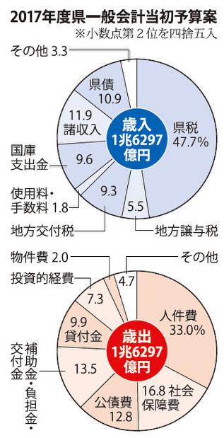 県:17年度一般会計予算案、1兆6297億2800万円 県債残高 ...