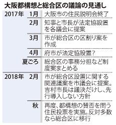 大阪都構想と総合区の議論の見通し