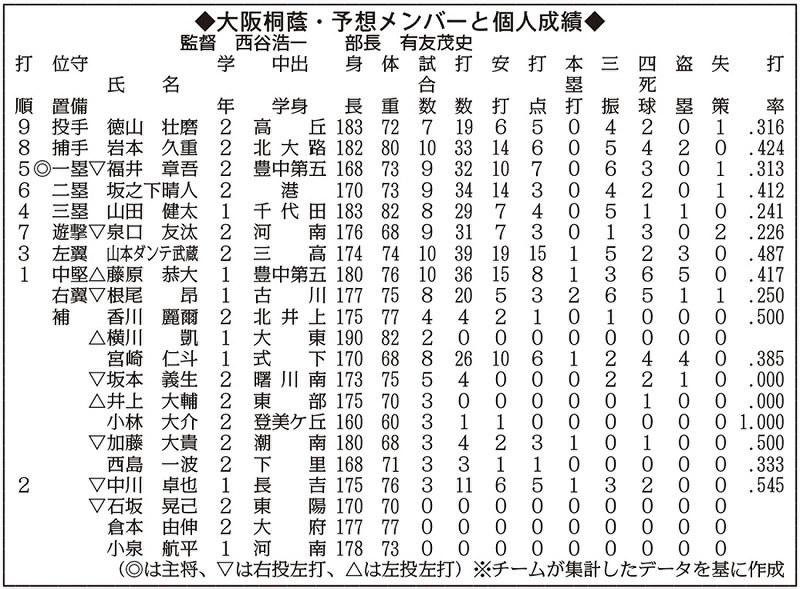 今の、大阪体育大学浪商の硬式野球部はつよいです …
