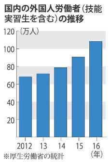 国内の外国人労働者(技能実習生を含む)の推移