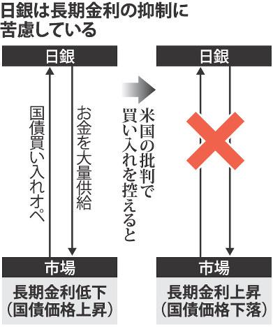 指し値オペ実施:円安批判で日銀...