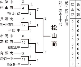 野球 トーナメント 表 甲子園 高校