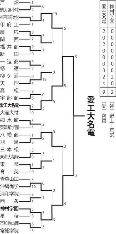 トーナメント勝敗表