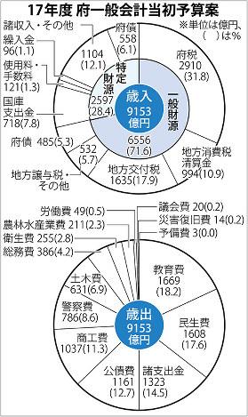 2017年度の京都府一般会計当初予算案