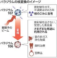 パラジウムの核変換のイメージ