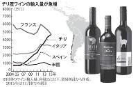 チリ産ワインの輸入量が急増